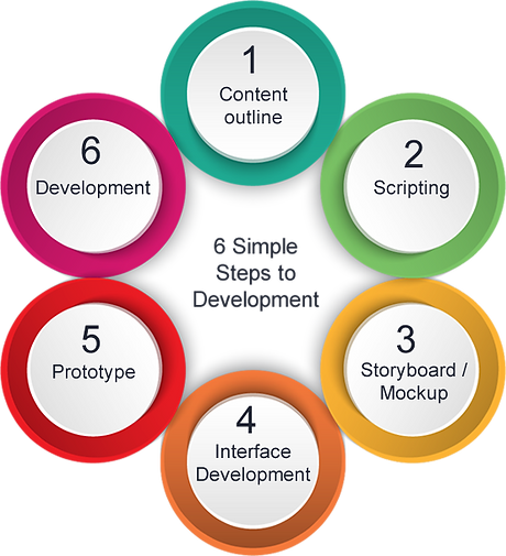 simple-elearning-development-process.png