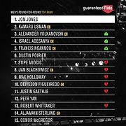 【UFC】男子パウンド・フォー・パウンドランキングを更新。1位はジョン・ジョーンズ