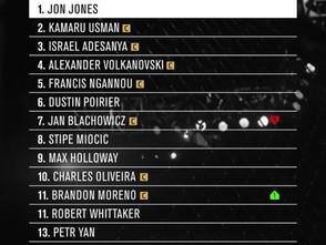 【UFC】男子パウンド・フォー・パウンドランキングを更新、ブランドン・モレノは順位を上げる