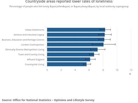 Loneliness During the Coronavirus Pandemic in the UK