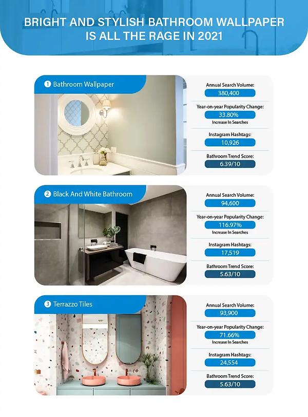Trending Bathrooms _ PlumbNation-2.png