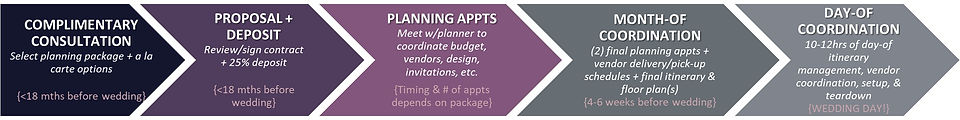Planning Process Diagram.jpg