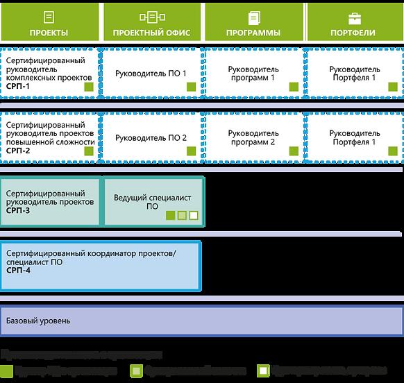 Система сертификации специалисто в области проектного управления ПМ Стандарт
