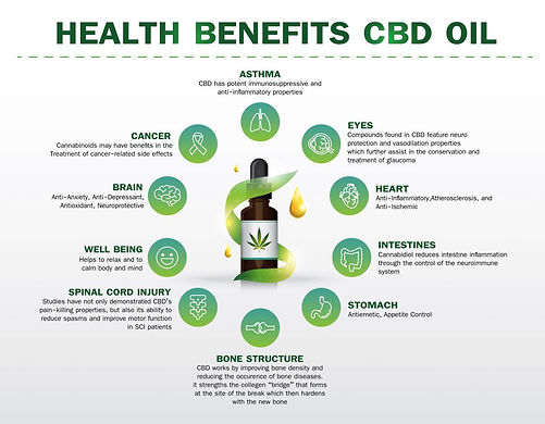 Health Benifits CBD Oil.jpg