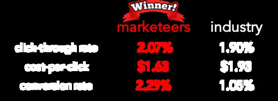 digital marketing agency singapore - google marketing results