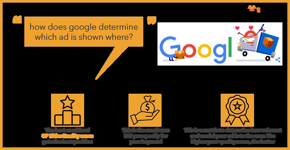 Google ad rank