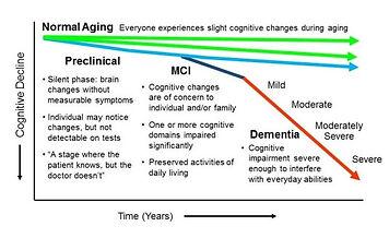 Normal-aging-to-dementia.jpg
