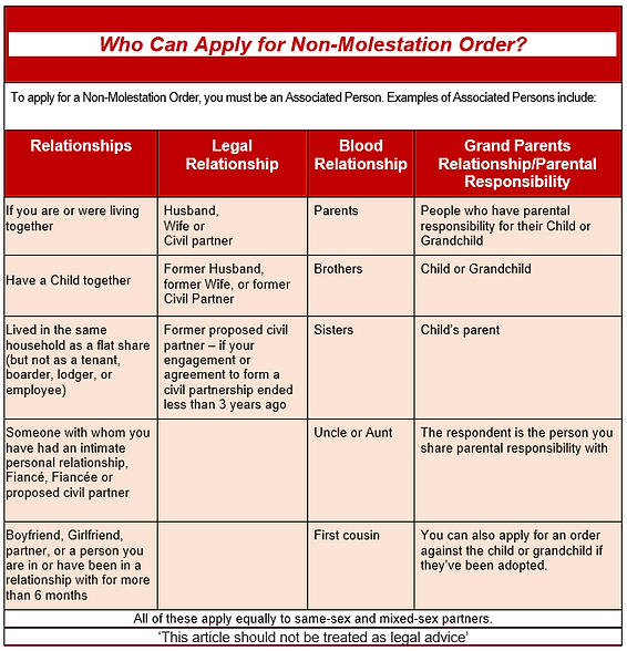 Who can apply for a Non Molestation Order?