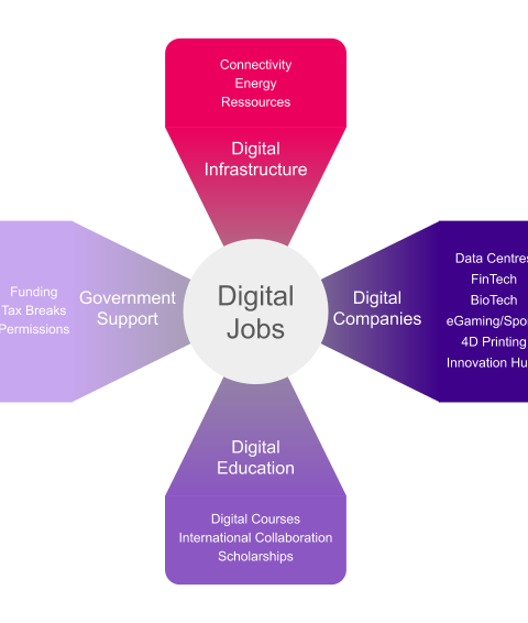 Digital Jobs Balearics