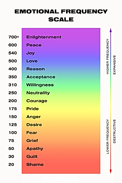 Emotional-Frequency-Scale.png