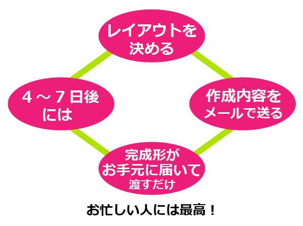 ディプロマ認定証の作り方1枚から作れる写真画質プラン【A4ヨコ型編】4つのステップ