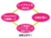 ディプロマ作成のテンプレートプランで作る4つのステップ