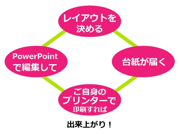 認定証テンプレート4つのステップ