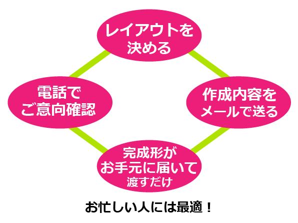 ディプロマ10枚以上必要で全て印刷までお願いプラン【A4ヨコ型編】の4つのステップ