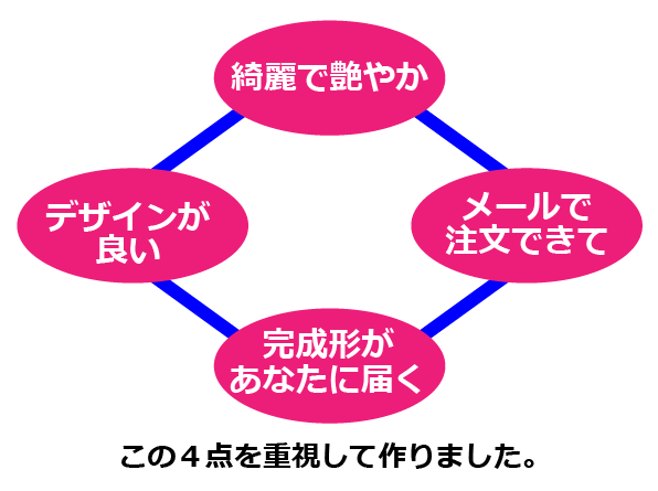 ディプロマ認定証の作り方1枚から作れる写真画質プラン【A4ヨコ型編】4つの重点