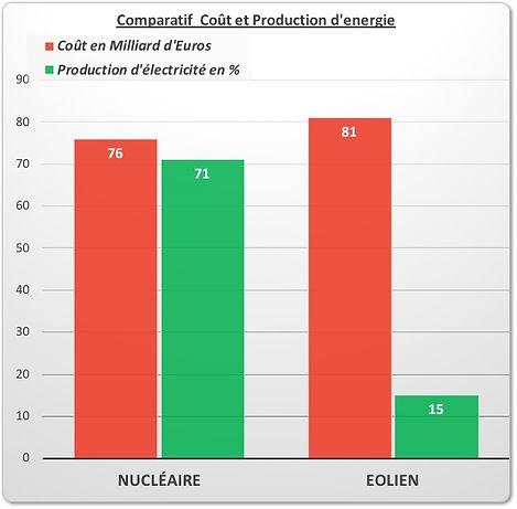 comparatif_coût_et_production_electrici