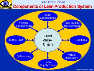 ขั้นตอนการพัฒนาการผลิตแบบลีน (Lean Production)