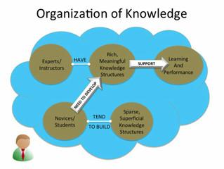 องค์กรแห่งการเรียนรู้ คืออะไร