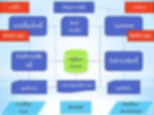 โปรแกรมบัญชี ,โปรแกรม ERP, โปรแกรมบัญชีออนไลน์,  โปรแกรมบัญชี