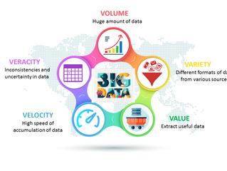 Big Data คืออะไร