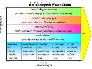 Value Chain Analysis คืออะไร