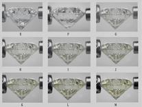 國際GIA鑽石知識掃盲,購鑽必讀!