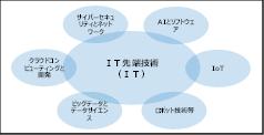 ◆第1回 「日本イノベーション融合学会*ITBT™検定」が2018年7月22日(日)に実施されます。