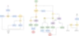 flow chart Behaviour tree.png