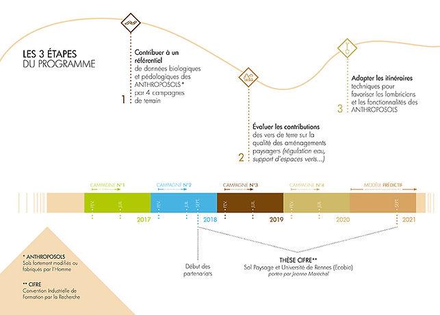 Les 3 étapes du Programme ECLAS