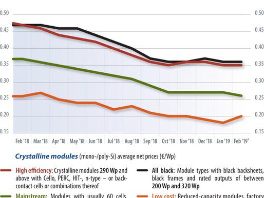 לראשונה מזה שנים, מחירי פאנלים סולארים עולים בכל העולם. גם בישראל