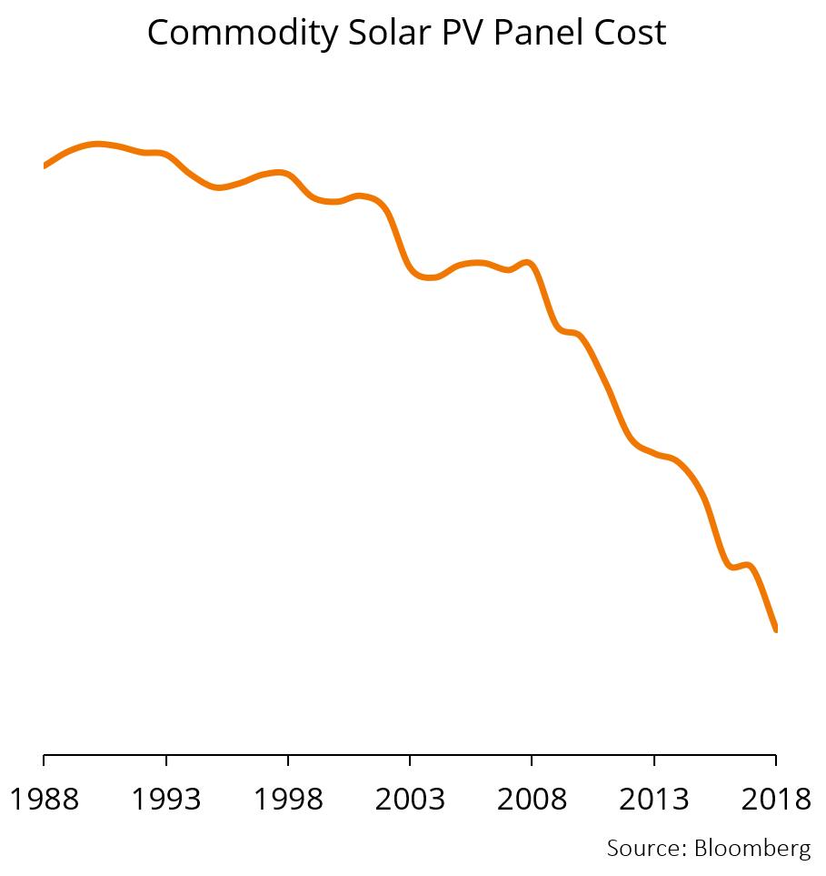 מחיר פאנל סולארי כסחורה. לפי בלומברג