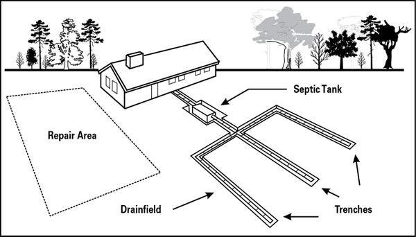 Conventional Septic System North Carolina