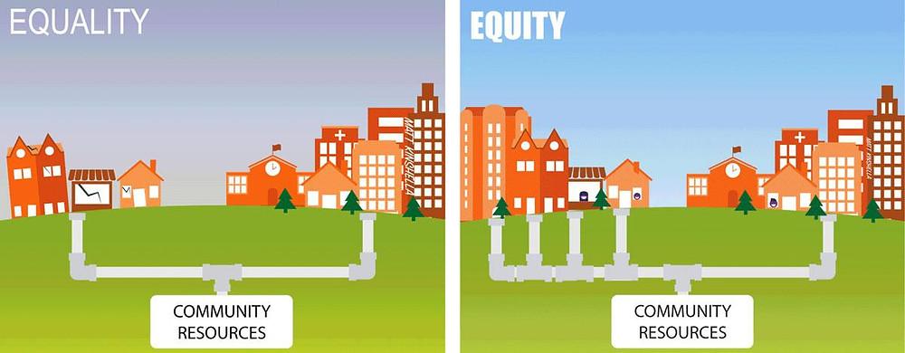 Equality v Equity