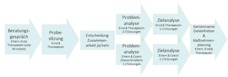 Lerntherapie, ElternCoaching, Horb am Neckar
