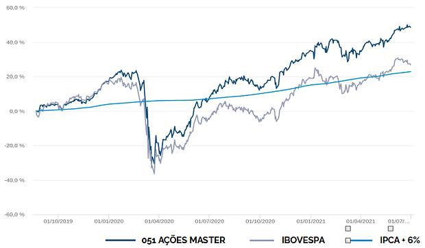 grafico-rentabilidade-051.png