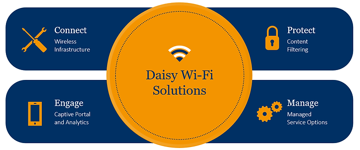 Daisy Wifi.png