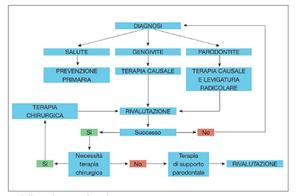 Albero decisionale della terapia parodontale.