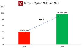 Betreuter Spend.png
