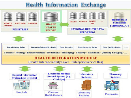 Health info exchanges: Promises and possibilities