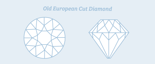 Old European Cut Diamond illustration from top and side