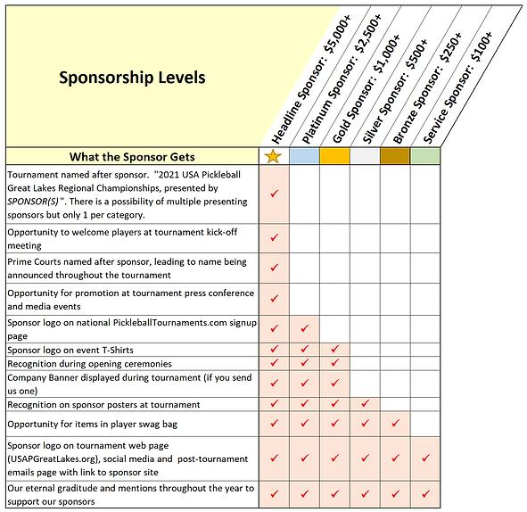 Sponsor Table 2021.PNG