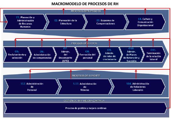Macromodelo aplicado para la gestión de talento humano, en la industria petrolera venezolana (2006-2012)