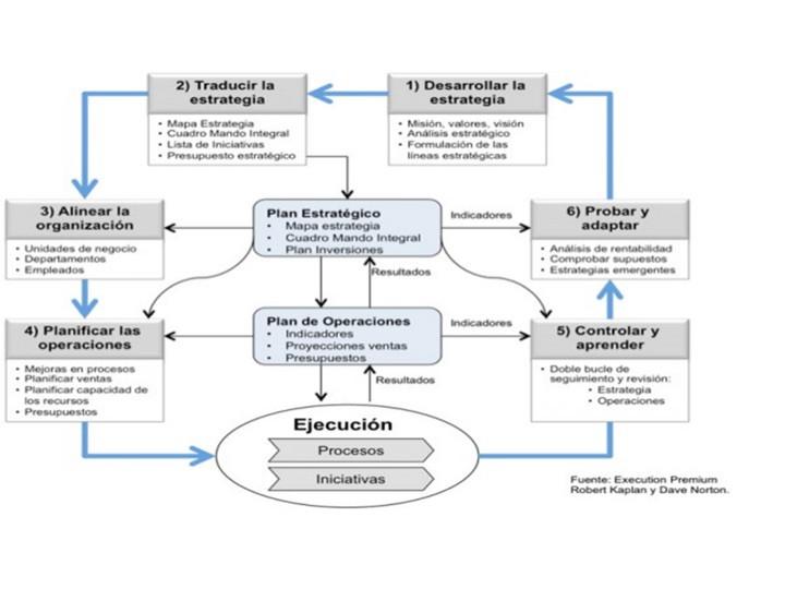 Modelo de Gestión Empresarial según Kaplan y Norton (2008)