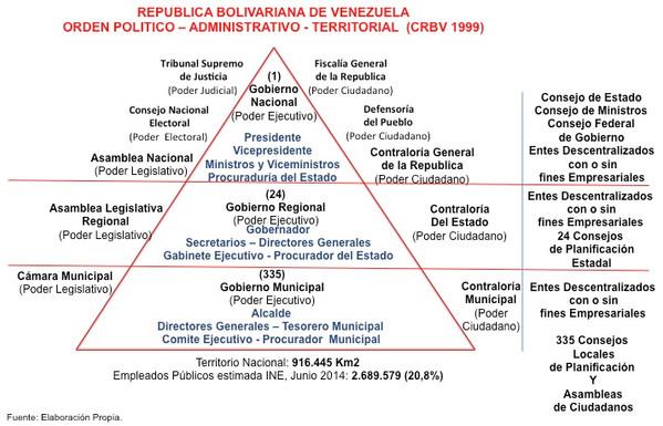 LA ADMINISTRACION PÚBLICA EN VENEZUELA: ANTECEDENTES, SU DIMENSION Y FUNCIONAMIENTO EN BASE A PRINCI
