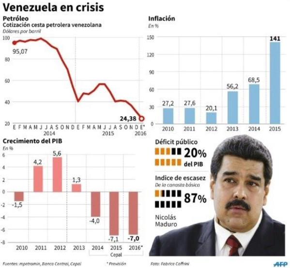 CRISIS ACTUAL DE LA ECONOMIA VENEZOLANA, PROPUESTA PARA UNA NUEVA POLITICA ECONOMICA AL CORTO PLAZO