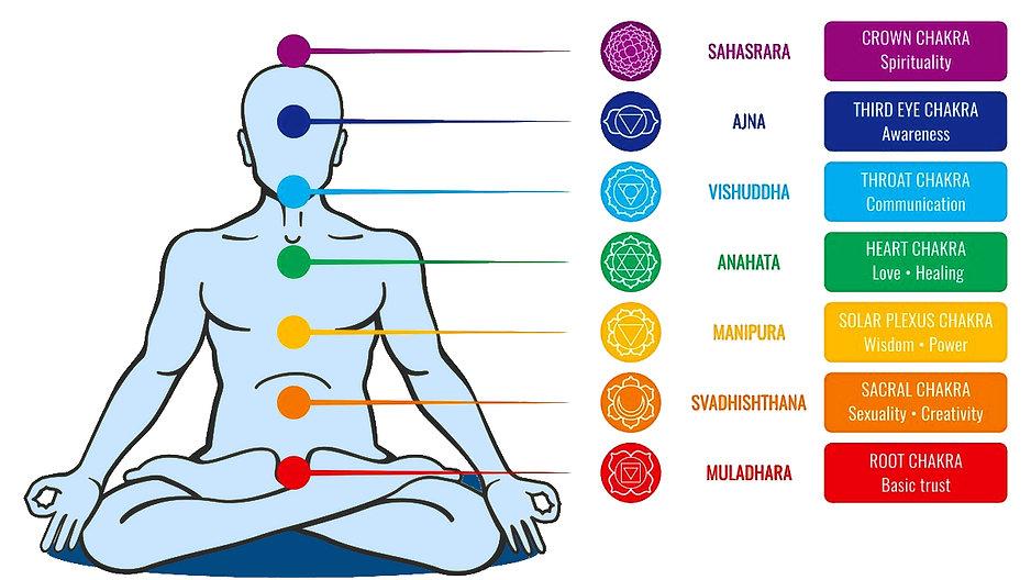 chakra system chart.jpg