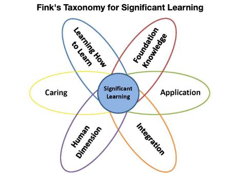 A Taxonomia da Aprendizagem Criativa aplicada na Sala de Aula