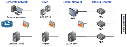 Example-of-Industrial-Network-Architectu