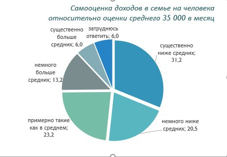 Год назад 83% опрошенных оценивали свои доходы ниже  35 тыс. рублей на человека