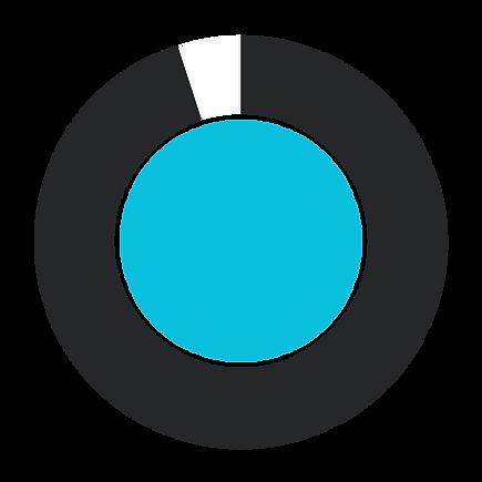 Sperry Wellness Graph